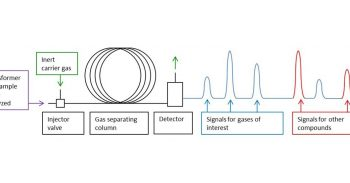 DGA Monitors Using Gas Chromatography (GC) Measurement Methods